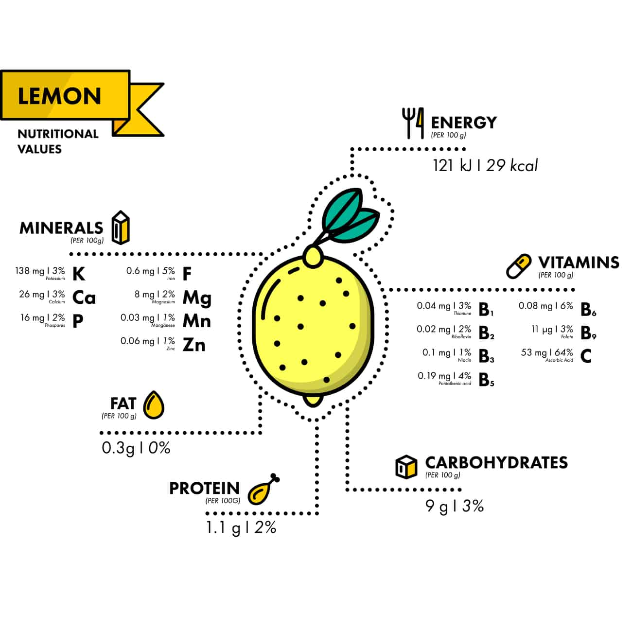 Nutrition facts for lemons - chart