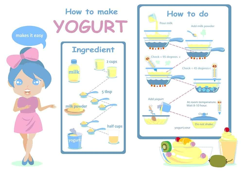 An infographic picture of how to make yogurt.