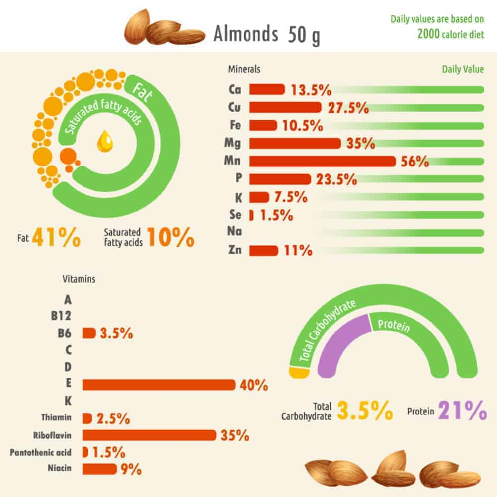 Almond nutritional facts chart.