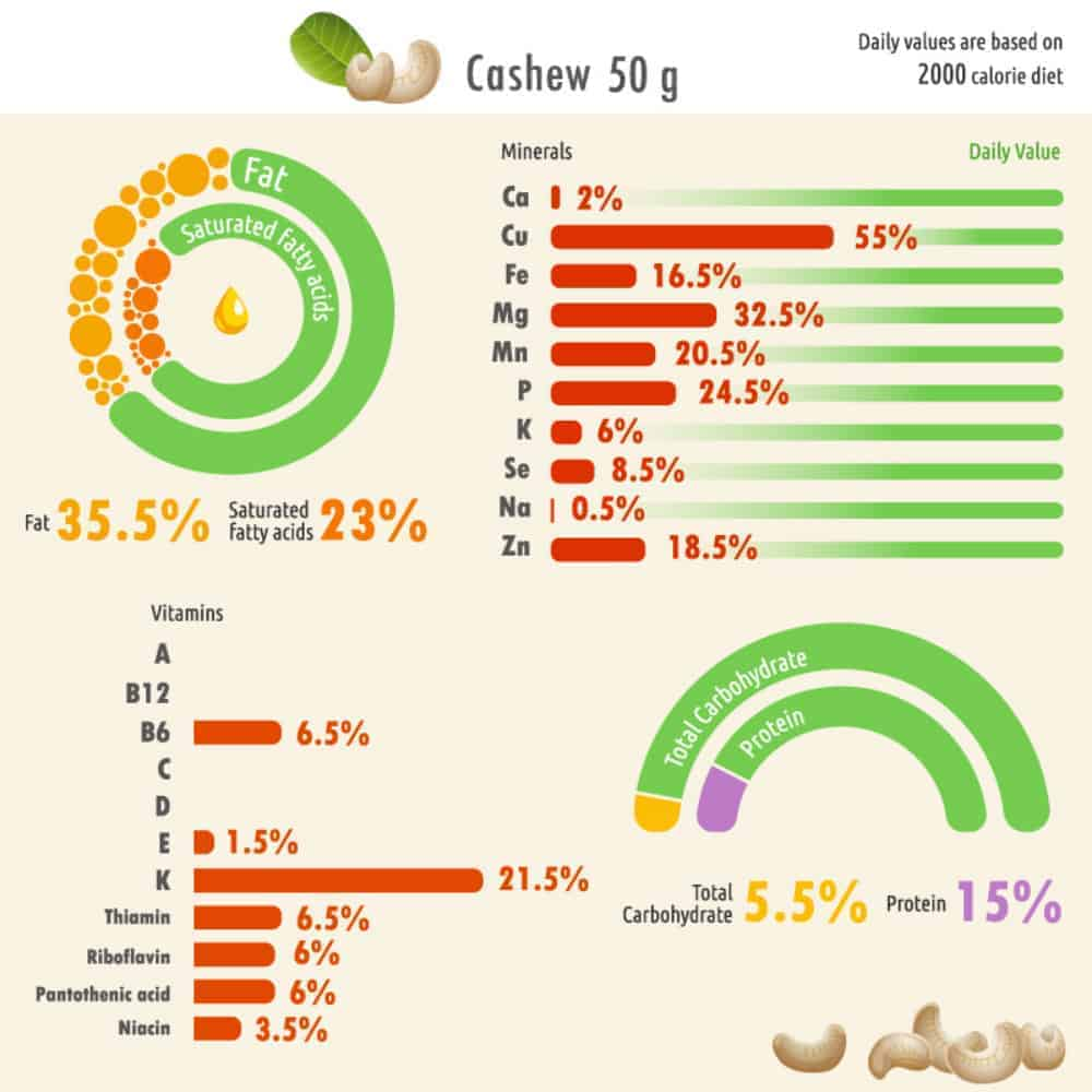 Cashew nutritional facts chart.