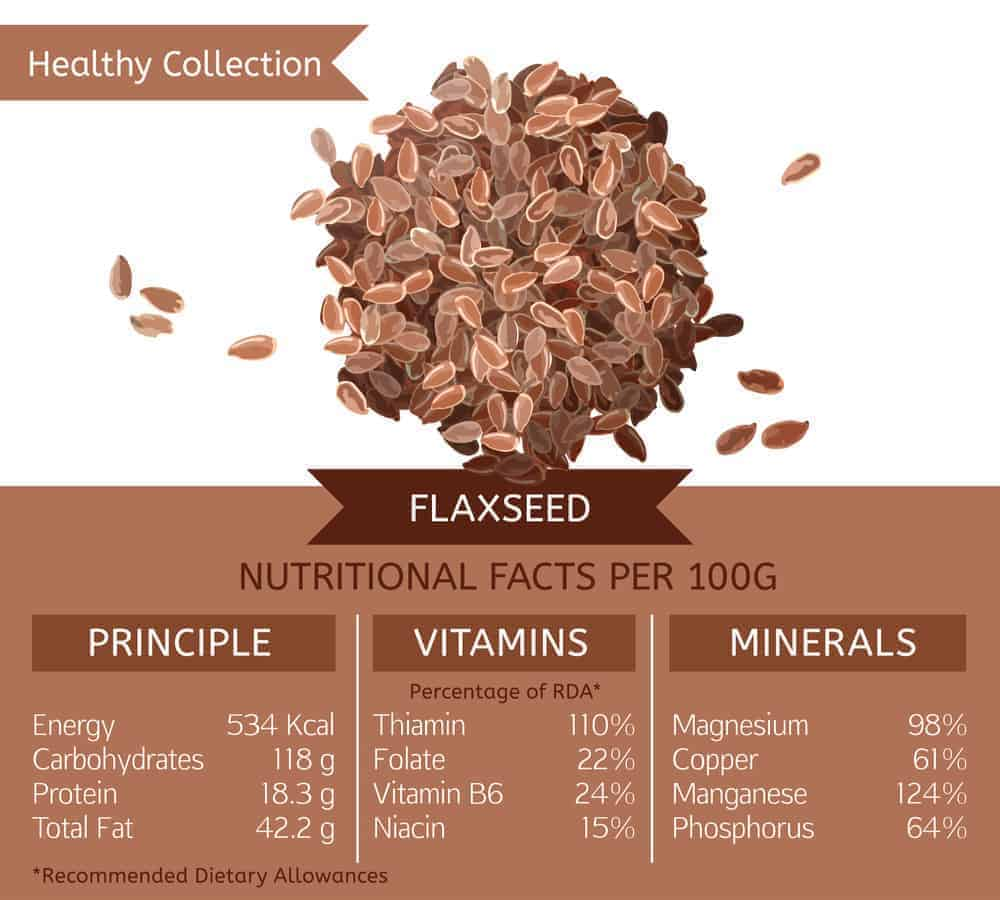 Flaxseed nutritional facts chart.