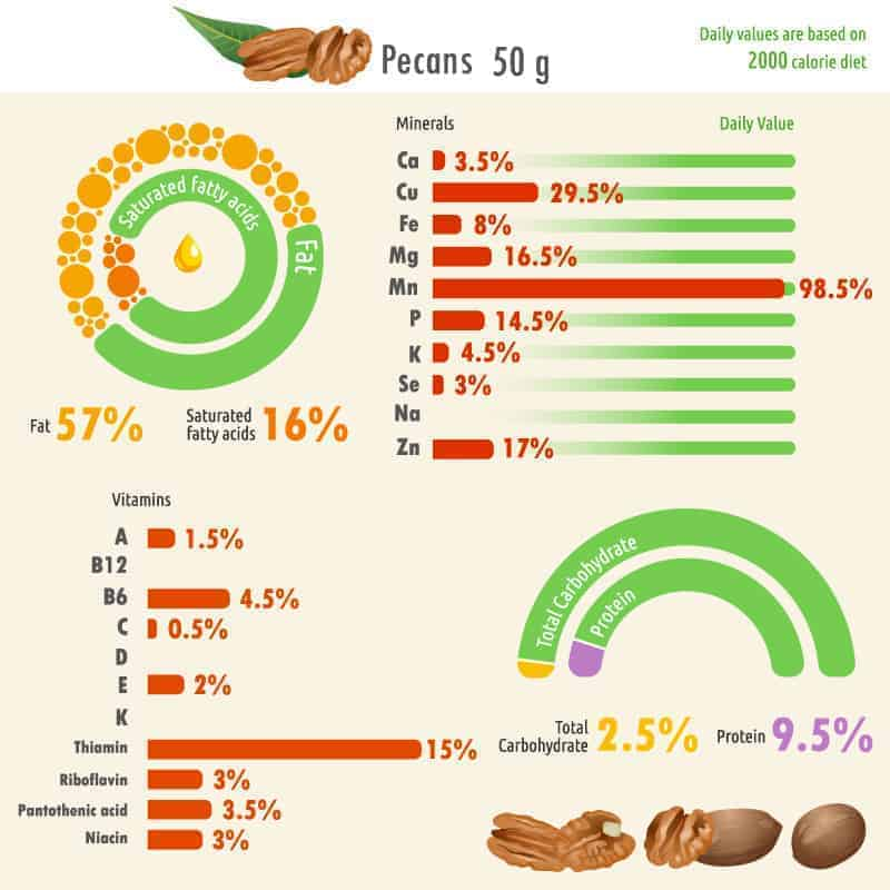 Pecan nutritional facts chart.