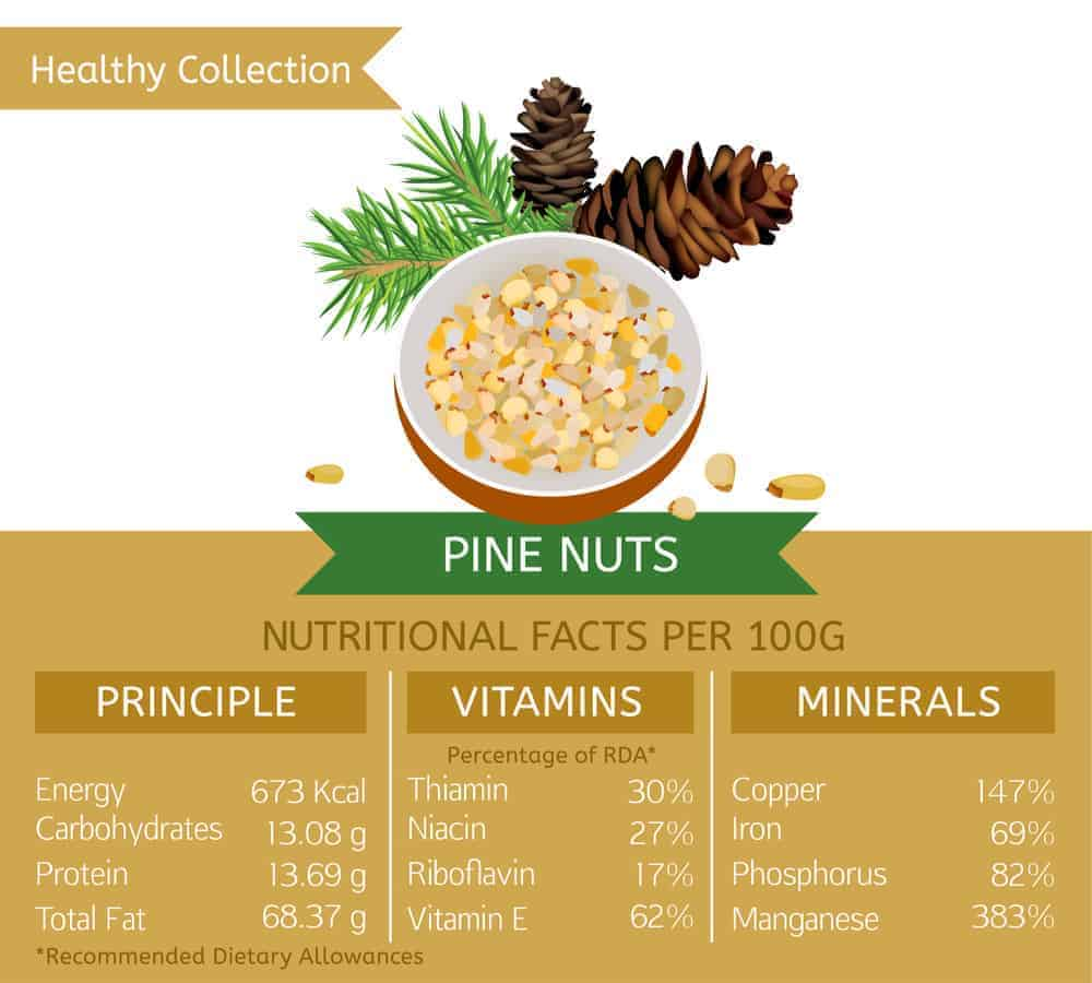 Pine nut nutritional facts chart.
