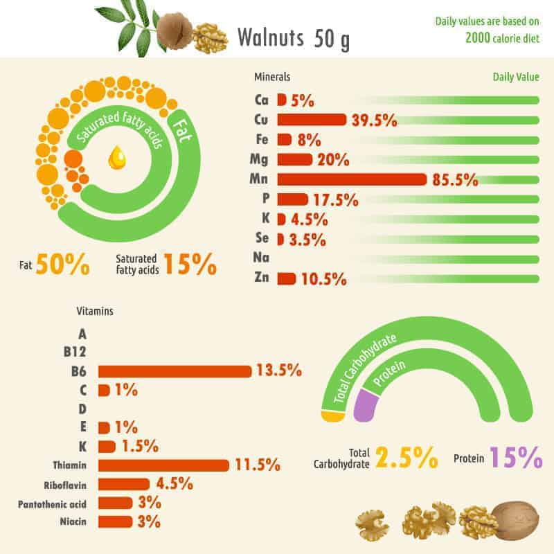 Walnut nutritional fact chart.