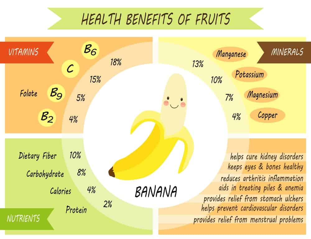 This is an illustrative chart depicting the health benefits of the banana.