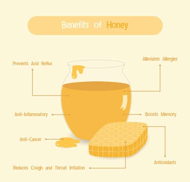 This is an illustrative chart depicting the health benefits of eating honey.