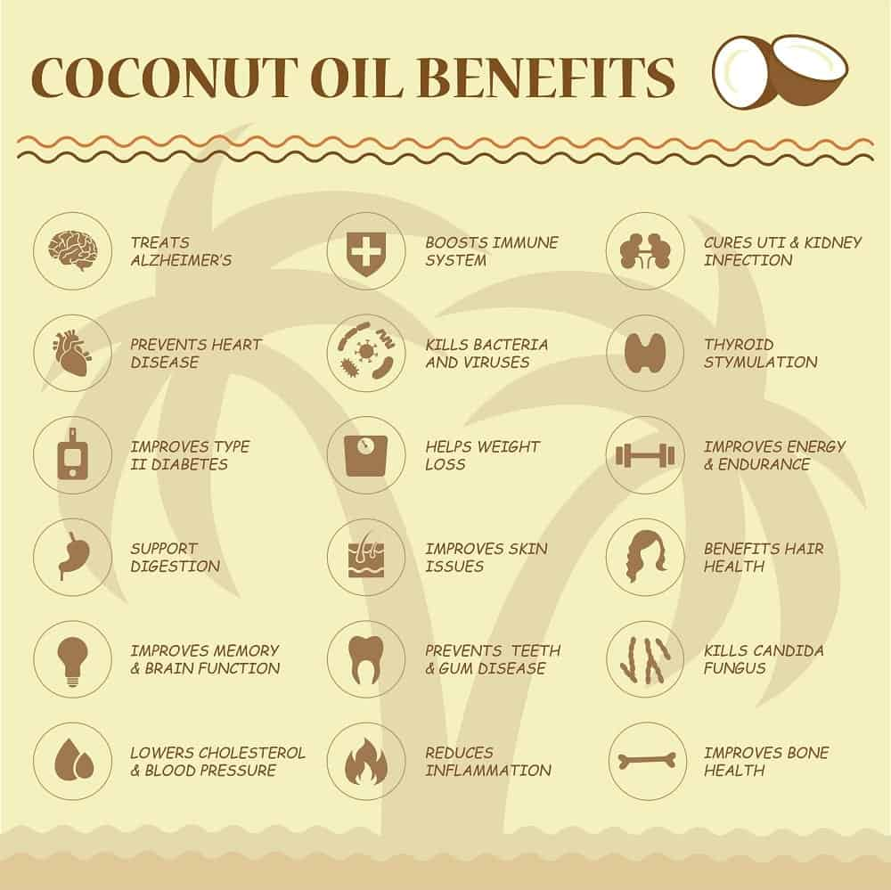 A chart depicting the health benefits of coconut oil.